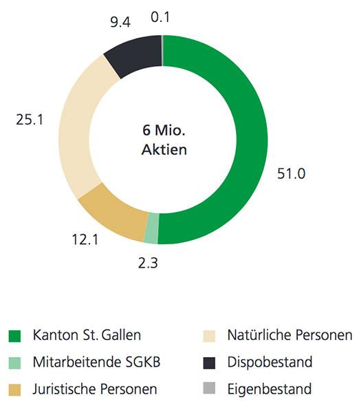 Aktionärsstruktur SGKB Aktie 2018