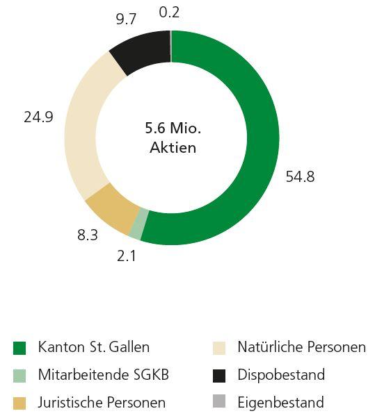 Aktionärsstruktur SGKB-Aktie 2017