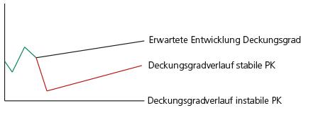 Diagramm Belastbarkeit