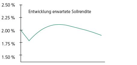 Diagramm Finanzierbarkeit