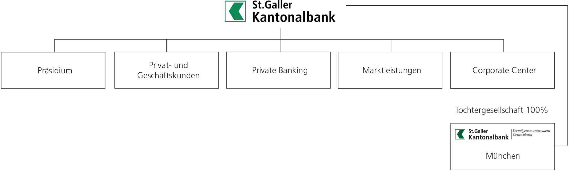 Konzernstruktur SGKB-Gruppe
