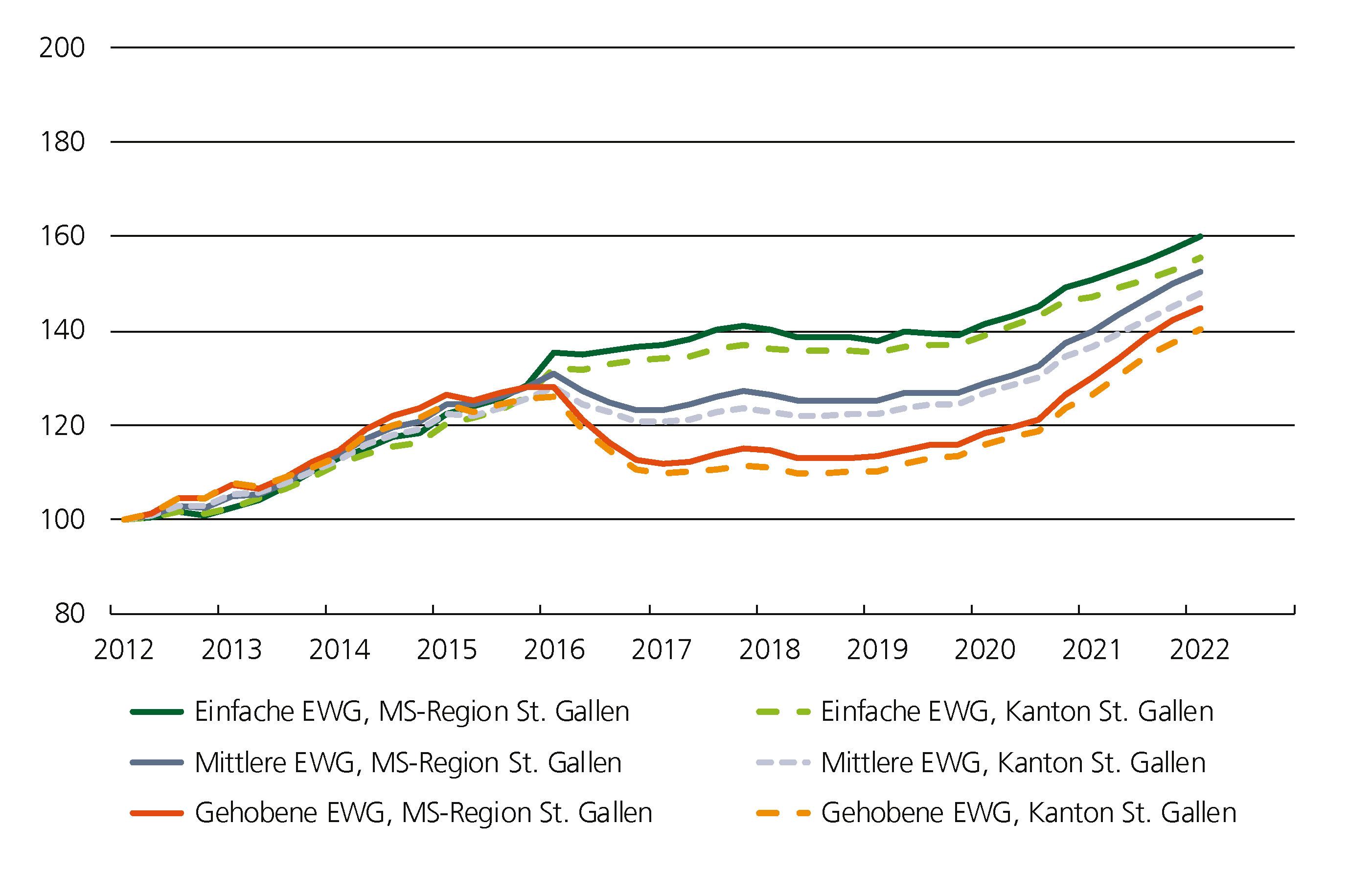 Preisindizes St. Gallen Eigentumswohnungen