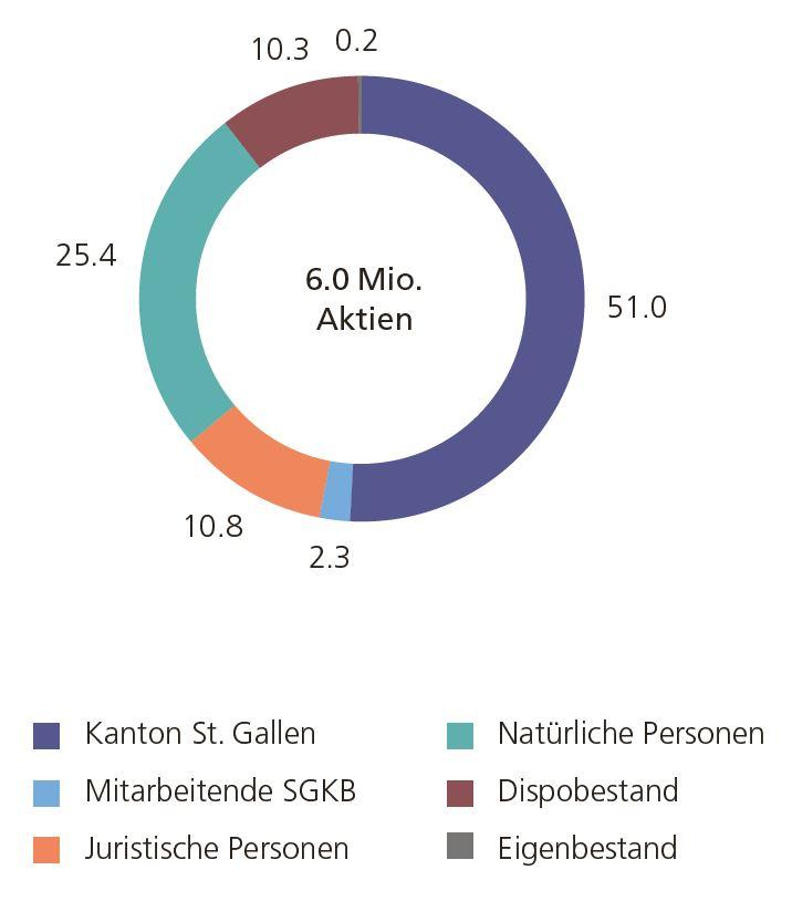 Aktionärsstruktur Aktie SGKB